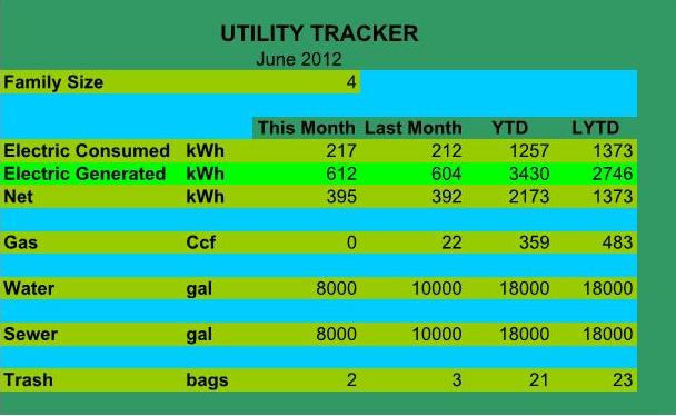 Measuring Utilities Lets You See How To Save