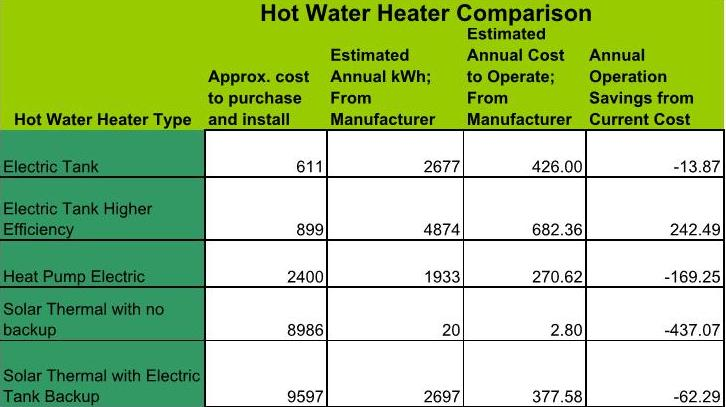 the choices to tank based electric and solar thermal water heaters