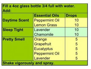 Air Spray Recipes