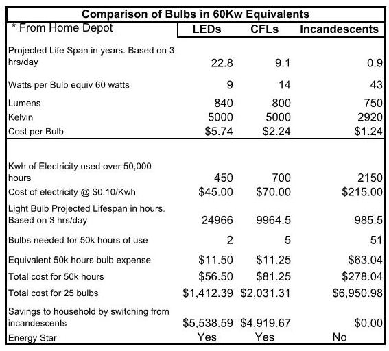 Buy LEDs; Save Money and the Planet